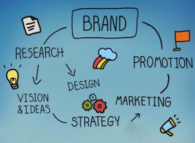 brand advertising agency
